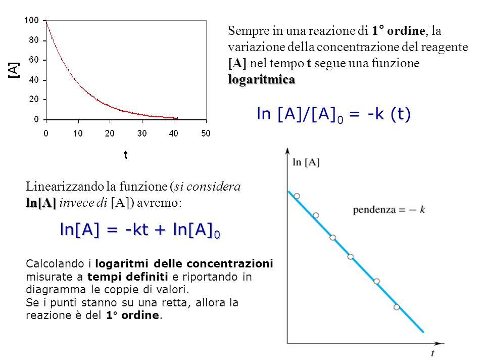 ln [A]/[A]0 = -k (t) ln[A] = -kt + ln[A]0